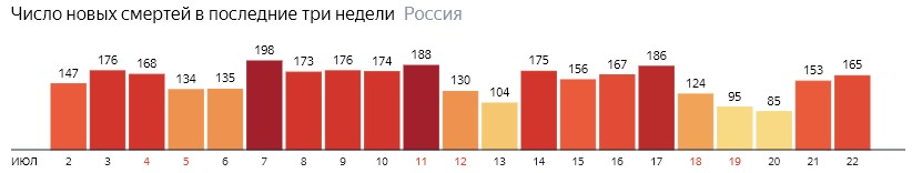 Число новых смертей от КОВИДа на графике по дням в России на 22 июля 2020 года