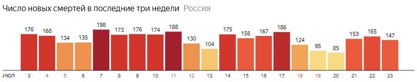 Число новых смертей от КОВИДа на графике по дням в России на 23 июля 2020 года