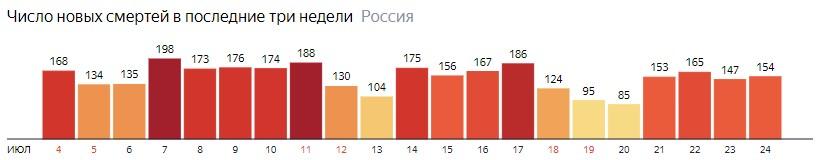 Число новых смертей от КОВИДа на графике по дням в России на 24 июля 2020 года