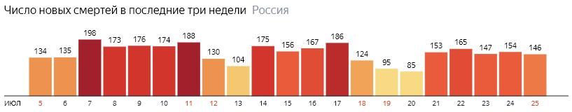 Число новых смертей от КОВИДа на графике по дням в России на 25 июля 2020 года