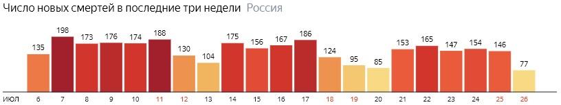 Число новых смертей от КОВИДа на графике по дням в России на 26 июля 2020 года