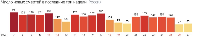 Число новых смертей от КОВИДа на графике по дням в России на 27 июля 2020 года