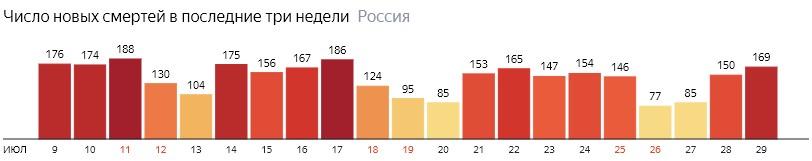 Число новых смертей от КОВИДа на графике по дням в России на 29 июля 2020 года