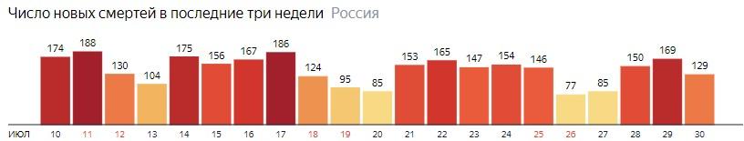 Число новых смертей от КОВИДа на графике по дням в России на 30 июля 2020 года