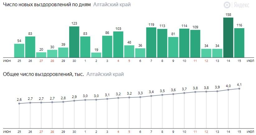 Число новых выздоровлений от коронавируса по дням в Алтайском крае на 15 июля 2020 года