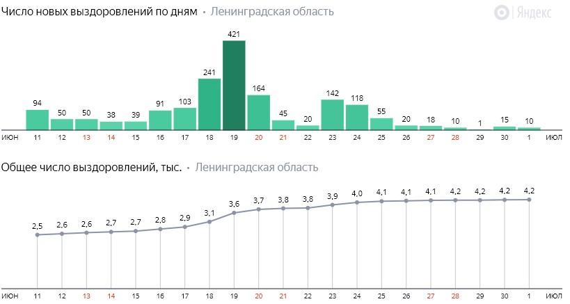 Число новых выздоровлений от коронавируса COVID-19 по дням в Ленинградской области на 1 июля 2020 года