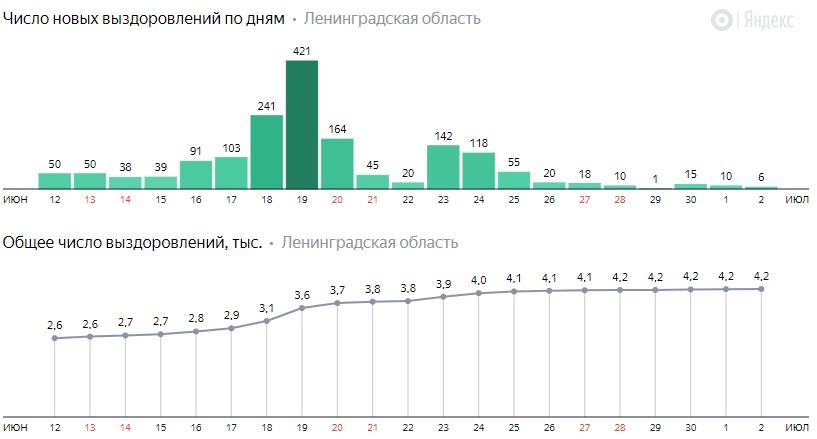 Число новых выздоровлений от коронавируса COVID-19 по дням в Ленинградской области на 2 июля 2020 года