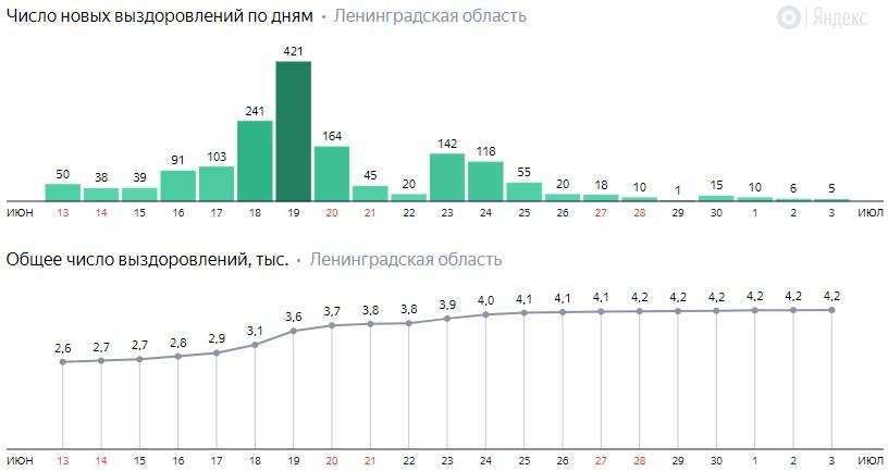 Число новых выздоровлений от коронавируса COVID-19 по дням в Ленинградской области на 4 июля 2020 года