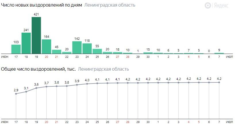 Число новых выздоровлений от коронавируса COVID-19 по дням в Ленинградской области на 7 июля 2020 года