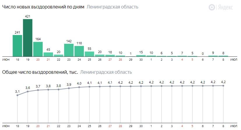 Число новых выздоровлений от коронавируса COVID-19 по дням в Ленинградской области на 8 июля 2020 года