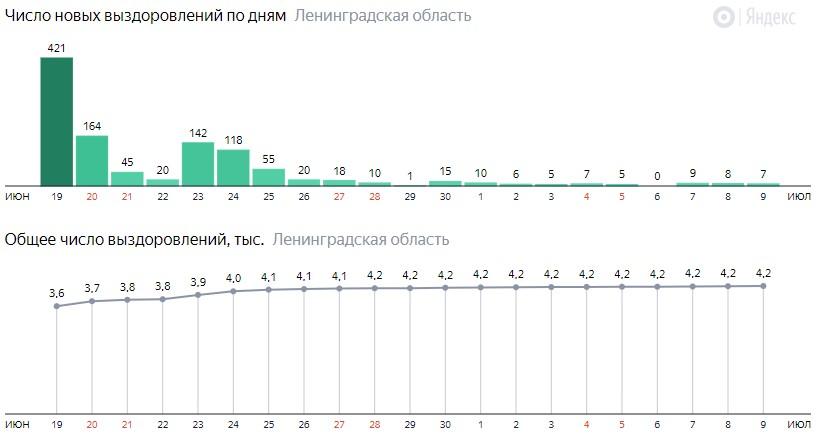 Число новых выздоровлений от коронавируса COVID-19 по дням в Ленинградской области на 9 июля 2020 года