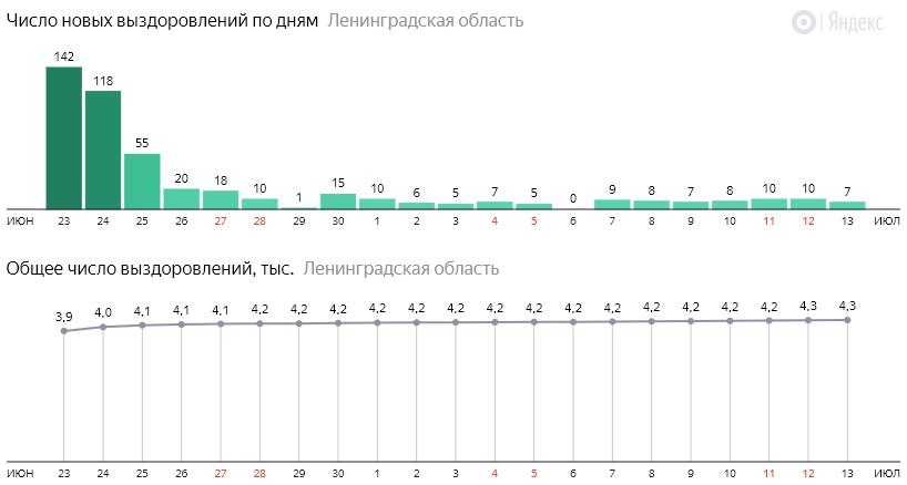Число новых выздоровлений от коронавируса COVID-19 по дням в Ленинградской области на 13 июля 2020 года