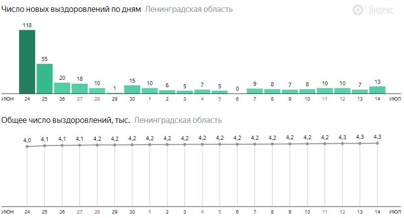 Число новых выздоровлений от коронавируса COVID-19 по дням в Ленинградской области на 15 июля 2020 года