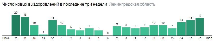 Число новых выздоровлений от коронавируса COVID-19 по дням в Ленинградской области на 16 июля 2020 года