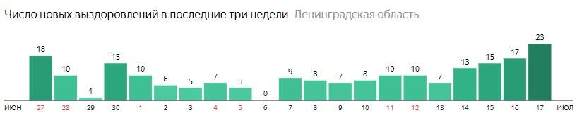 Число новых выздоровлений от коронавируса COVID-19 по дням в Ленинградской области на 17 июля 2020 года