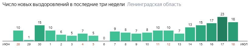 Число новых выздоровлений от коронавируса COVID-19 по дням в Ленинградской области на 18 июля 2020 года