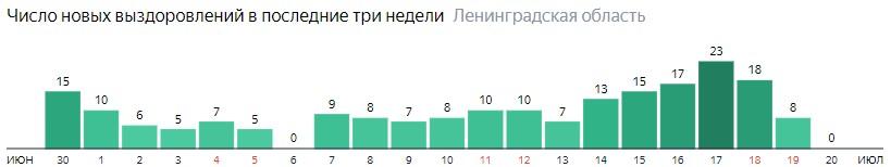 Число новых выздоровлений от коронавируса COVID-19 по дням в Ленинградской области на 20 июля 2020 года
