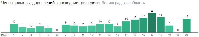 Число новых выздоровлений от коронавируса COVID-19 по дням в Ленинградской области на 21 июля 2020 года