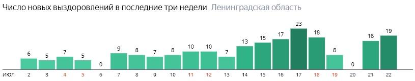 Число новых выздоровлений от коронавируса COVID-19 по дням в Ленинградской области на 22 июля 2020 года