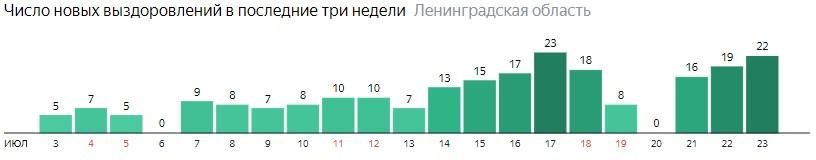 Число новых выздоровлений от коронавируса COVID-19 по дням в Ленинградской области на 23 июля 2020 года