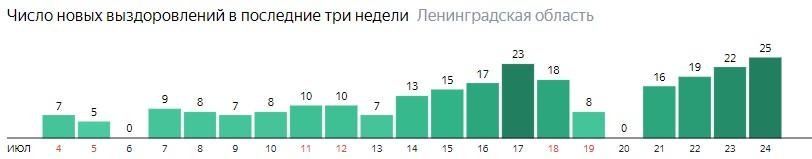 Число новых выздоровлений от коронавируса COVID-19 по дням в Ленинградской области на 24 июля 2020 года