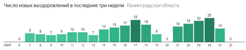 Число новых выздоровлений от коронавируса COVID-19 по дням в Ленинградской области на 26 июля 2020 года