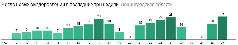 Число новых выздоровлений от коронавируса COVID-19 по дням в Ленинградской области на 29 июля 2020 года