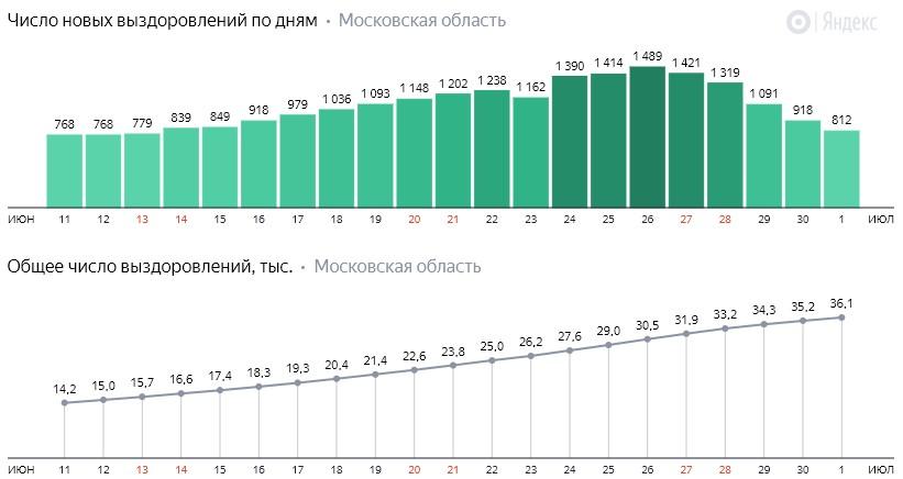 Число новых выздоровлений от коронавируса по дням в Подмосковье на 1 июля 2020 года