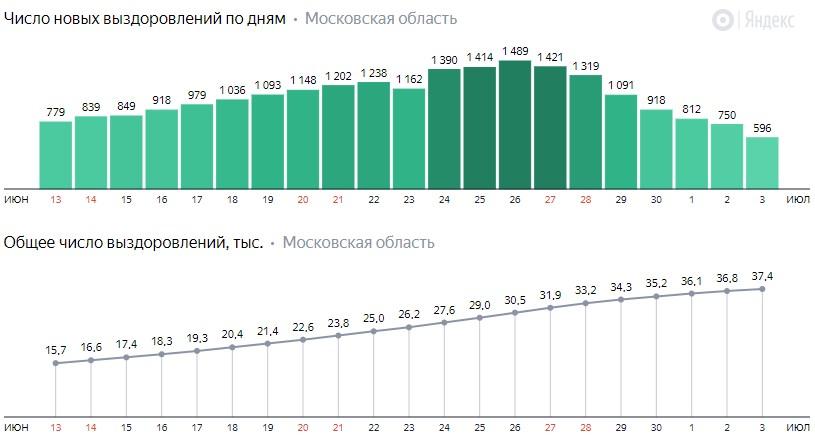 Число новых выздоровлений от коронавируса по дням в Подмосковье на 4 июля 2020 года