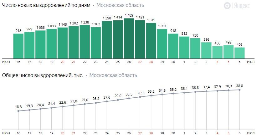 Число новых выздоровлений от коронавируса по дням в Подмосковье на 6 июля 2020 года
