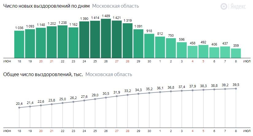 Число новых выздоровлений от коронавируса по дням в Подмосковье на 8 июля 2020 года