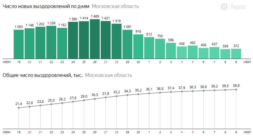 Число новых выздоровлений от коронавируса по дням в Подмосковье на 9 июля 2020 года