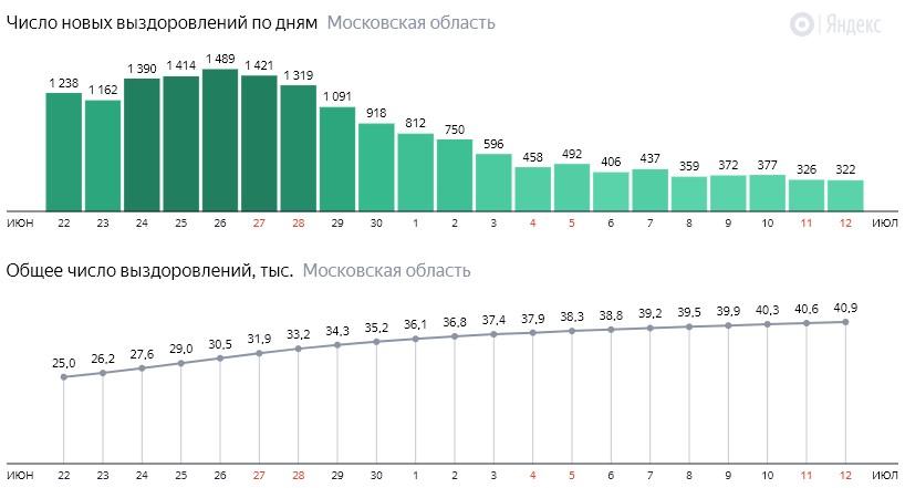 Число новых выздоровлений от коронавируса по дням в Подмосковье на 12 июля 2020 года