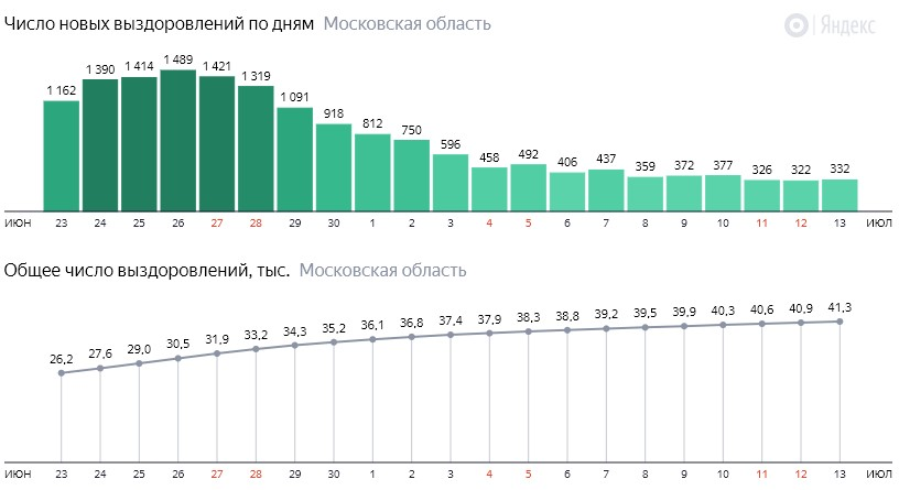 Число новых выздоровлений от коронавируса по дням в Подмосковье на 13 июля 2020 года