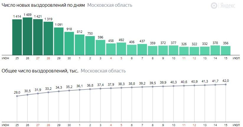 Число новых выздоровлений от коронавируса по дням в Подмосковье на 15 июля 2020 года