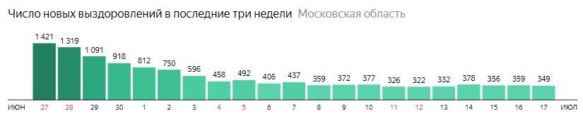 Число новых выздоровлений от коронавируса по дням в Подмосковье на 17 июля 2020 года