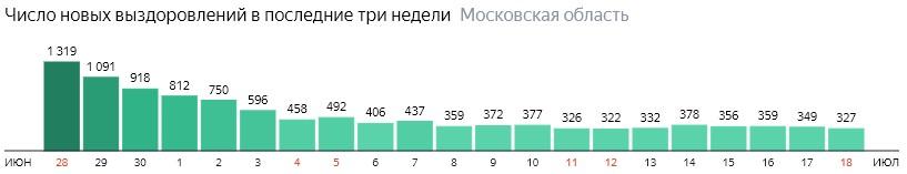 Число новых выздоровлений от коронавируса по дням в Подмосковье на 18 июля 2020 года