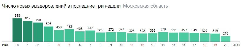 Число новых выздоровлений от коронавируса по дням в Подмосковье на 20 июля 2020 года