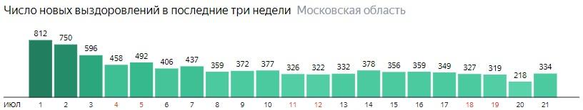Число новых выздоровлений от коронавируса по дням в Подмосковье на 21 июля 2020 года