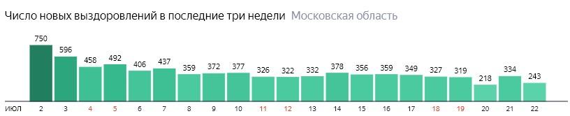 Число новых выздоровлений от коронавируса по дням в Подмосковье на 22 июля 2020 года
