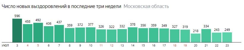Число новых выздоровлений от коронавируса по дням в Подмосковье на 23 июля 2020 года