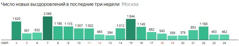 Число новых выздоровлений от коронавируса по дням в Подмосковье на 24 июля 2020 года