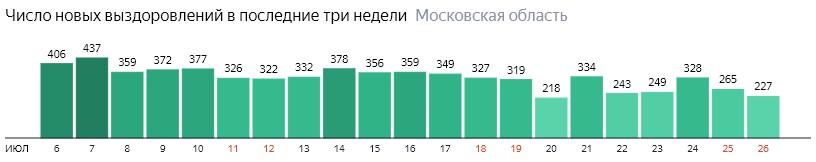 Число новых выздоровлений от коронавируса по дням в Подмосковье на 26 июля 2020 года