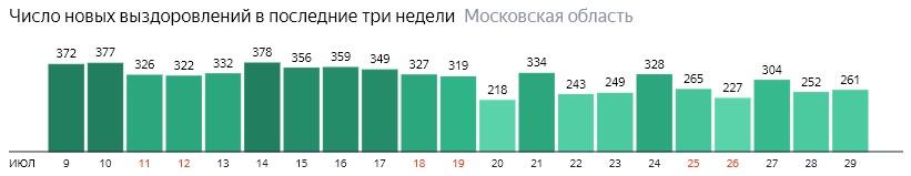 Число новых выздоровлений от коронавируса по дням в Подмосковье на 29 июля 2020 года