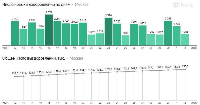 Число новых выздоровлений от КОВИД-19 по дням в Москве на 2 июля 2020 года