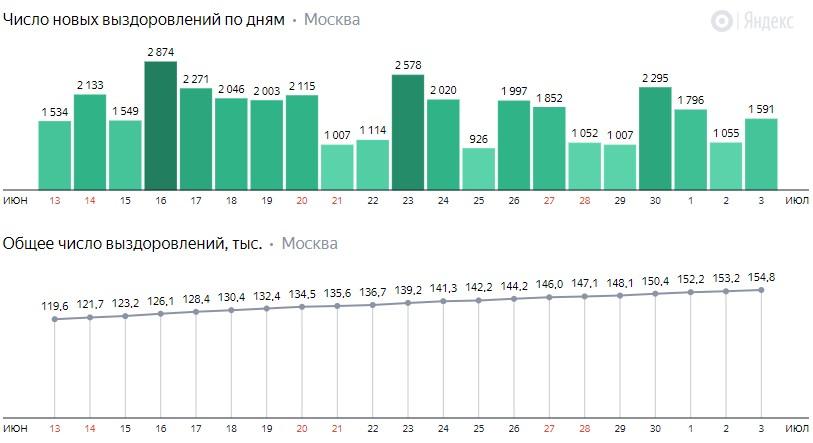 Число новых выздоровлений от КОВИД-19 по дням в Москве на 3 июля 2020 года