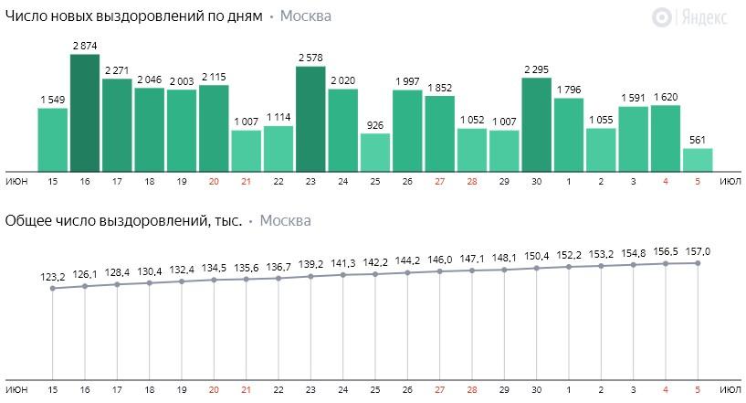Число новых выздоровлений от КОВИД-19 по дням в Москве на 5 июля 2020 года
