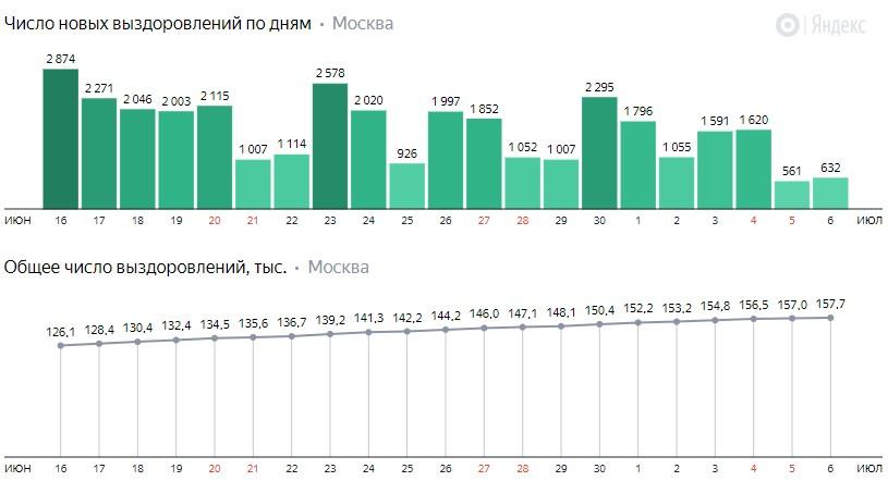 Число новых выздоровлений от КОВИД-19 по дням в Москве на 6 июля 2020 года
