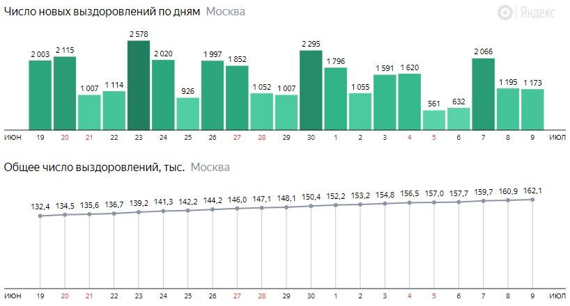 Число новых выздоровлений от КОВИД-19 по дням в Москве на 9 июля 2020 года