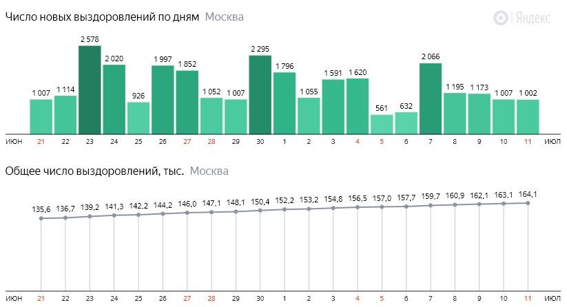 Число новых выздоровлений от КОВИД-19 по дням в Москве на 11 июля 2020 года